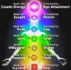 Healing and Balancing the Seven Chakras Workshop